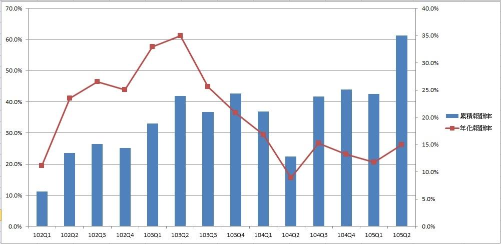 累積、年化報酬率條狀、曲線圖.jpg