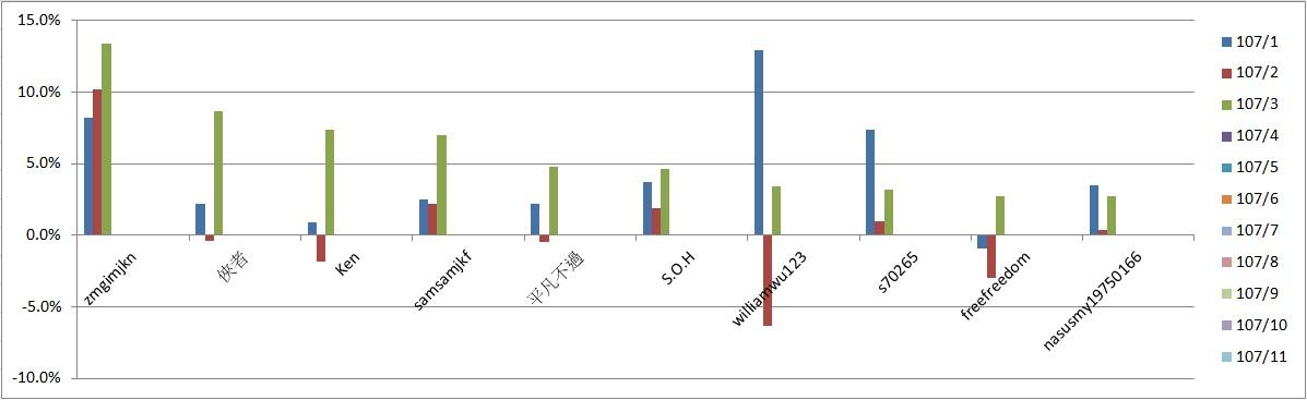 投資高手驟死戰戰績統計(條狀圖)107.3.2.jpg